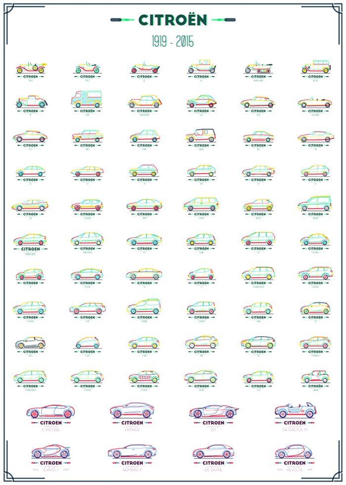 Citroen All models poster