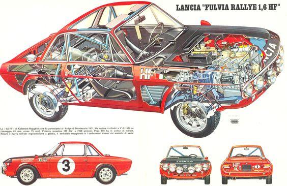 Lancia Fulvia Rallie 1.6 HF
